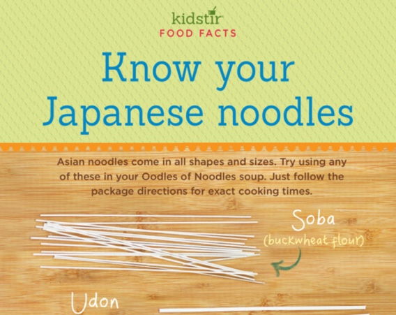 Know Japanese Noodles