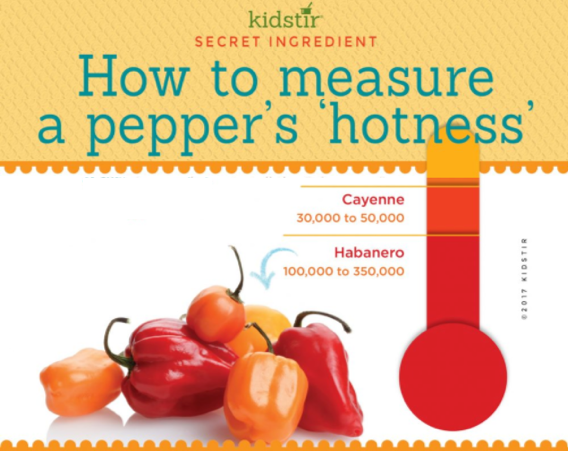 Measure Pepper Hotness - Scoville Scale